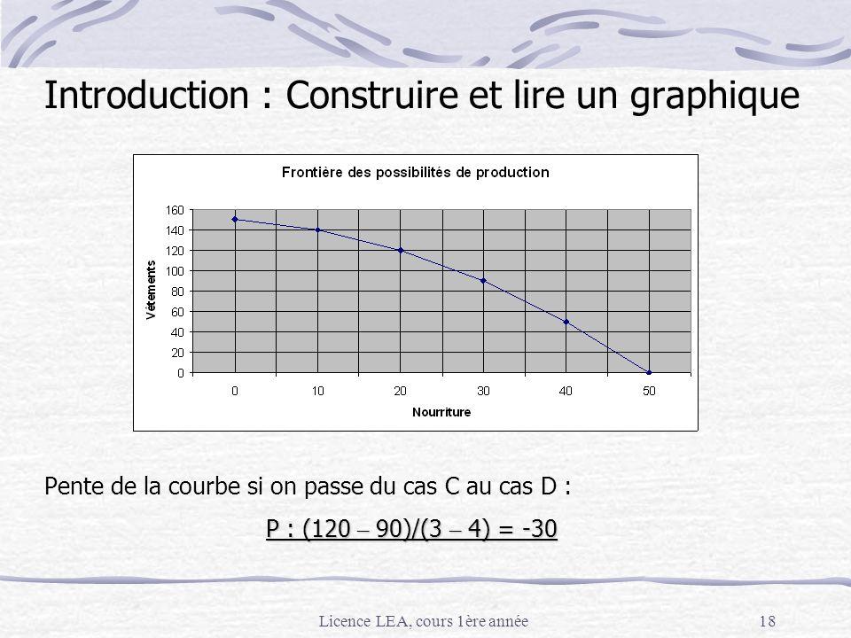 Introduction : Construire et lire un graphique