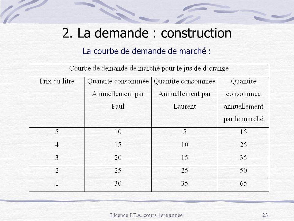 2. La demande : construction