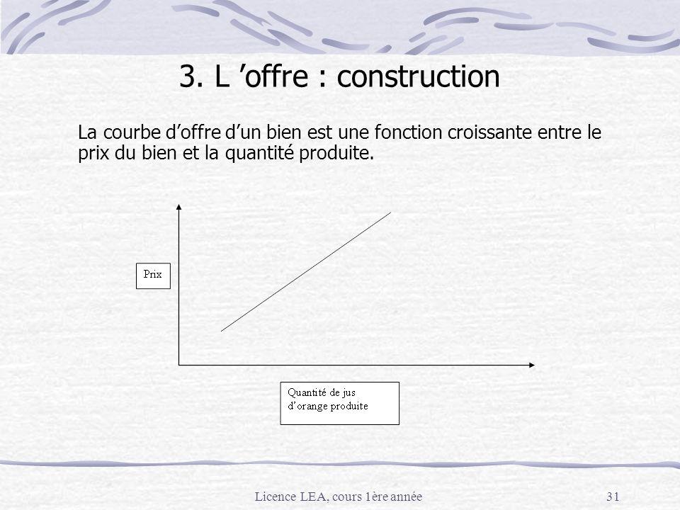 3. L 'offre : construction