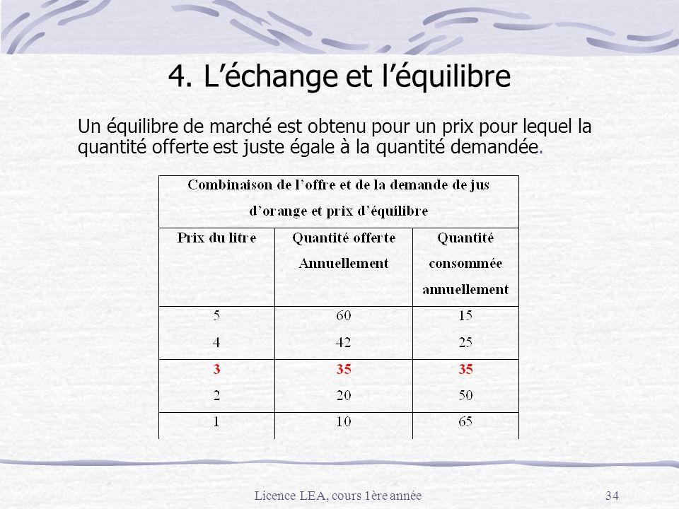 4. L'échange et l'équilibre
