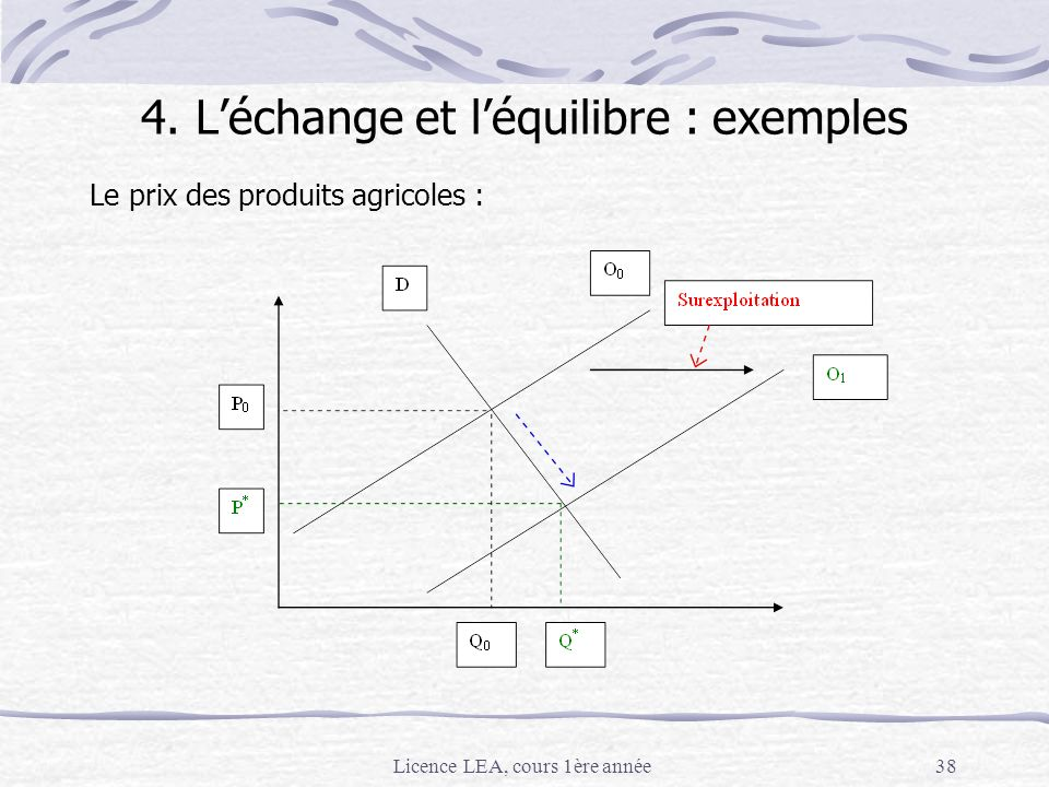 4. L'échange et l'équilibre : exemples