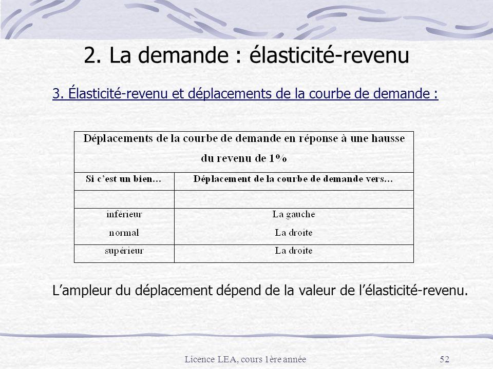 2. La demande : élasticité-revenu
