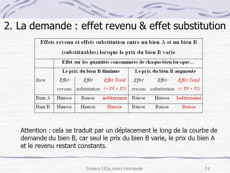 2. La demande : effet revenu & effet substitution