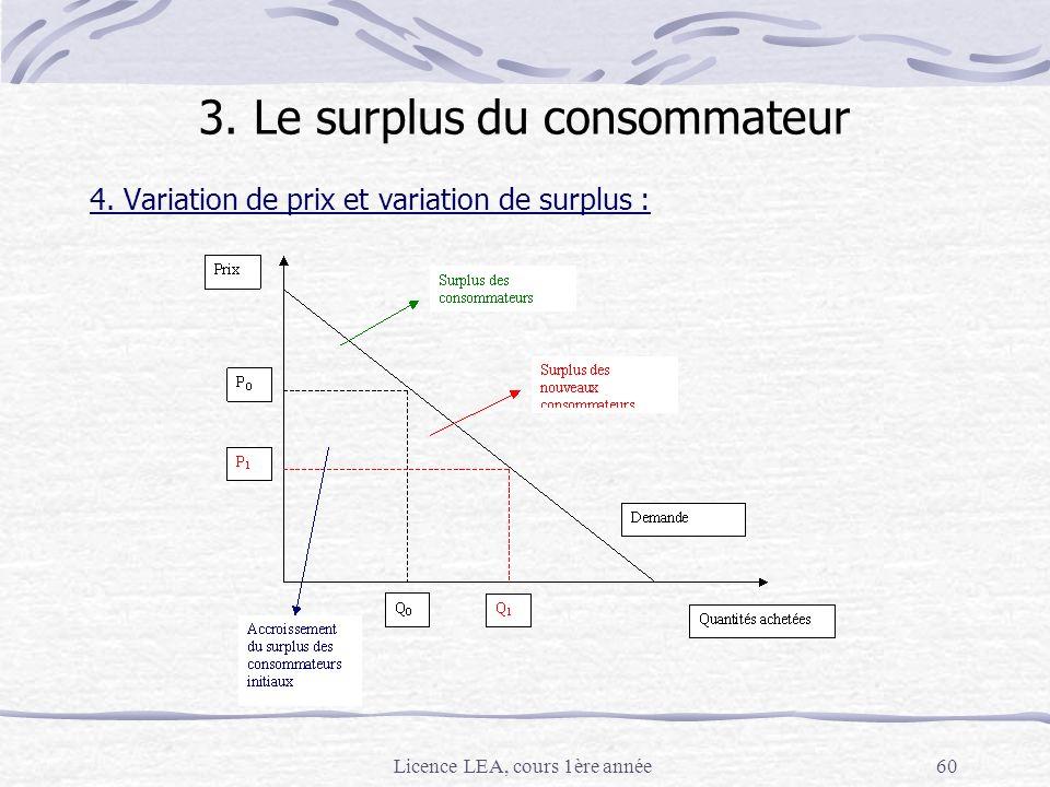 3. Le surplus du consommateur