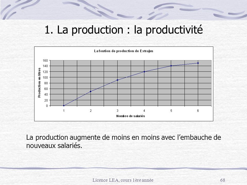 1. La production : la productivité