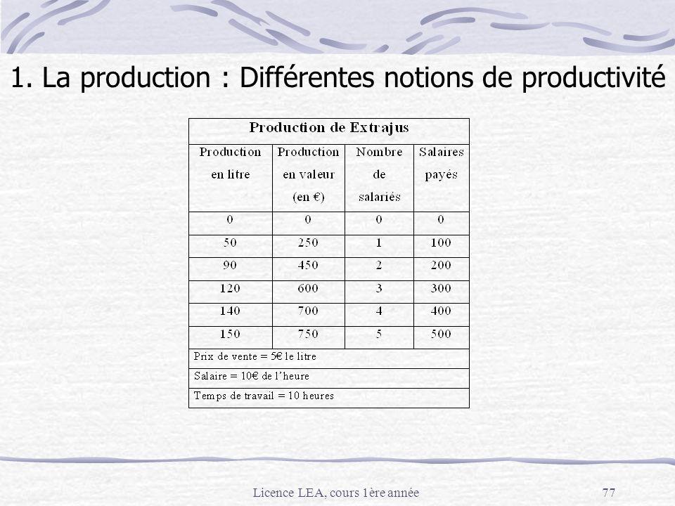 1. La production : Différentes notions de productivité