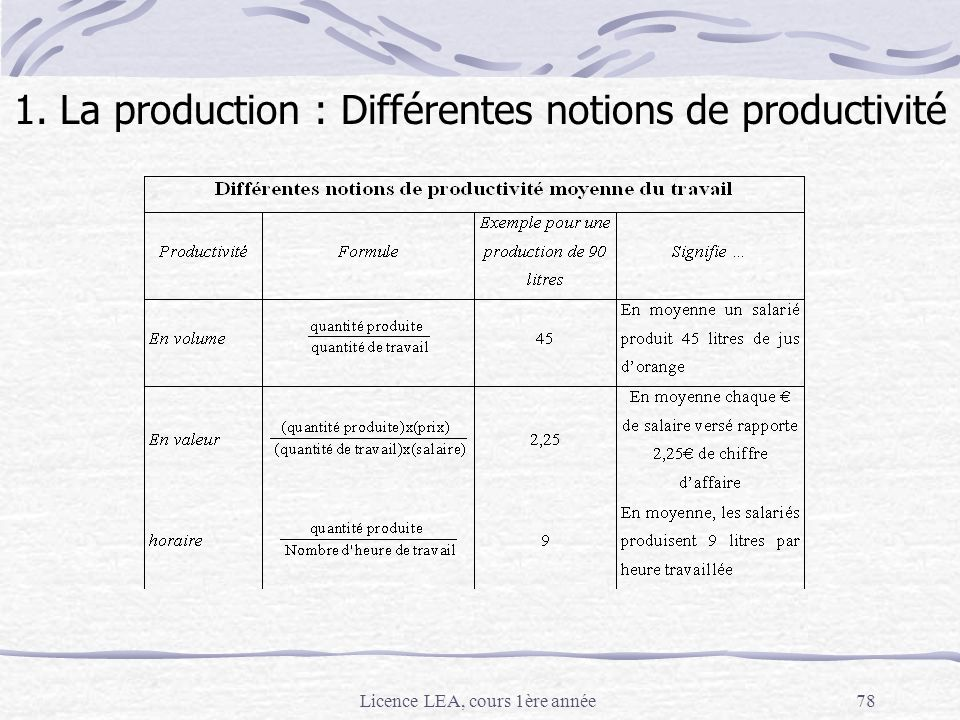 1. La production : Différentes notions de productivité