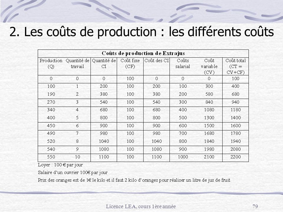 2. Les coûts de production : les différents coûts