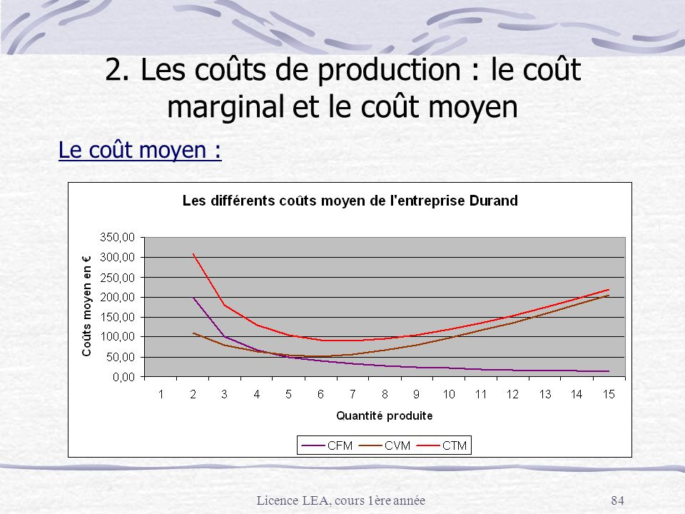 2. Les coûts de production : le coût marginal et le coût moyen