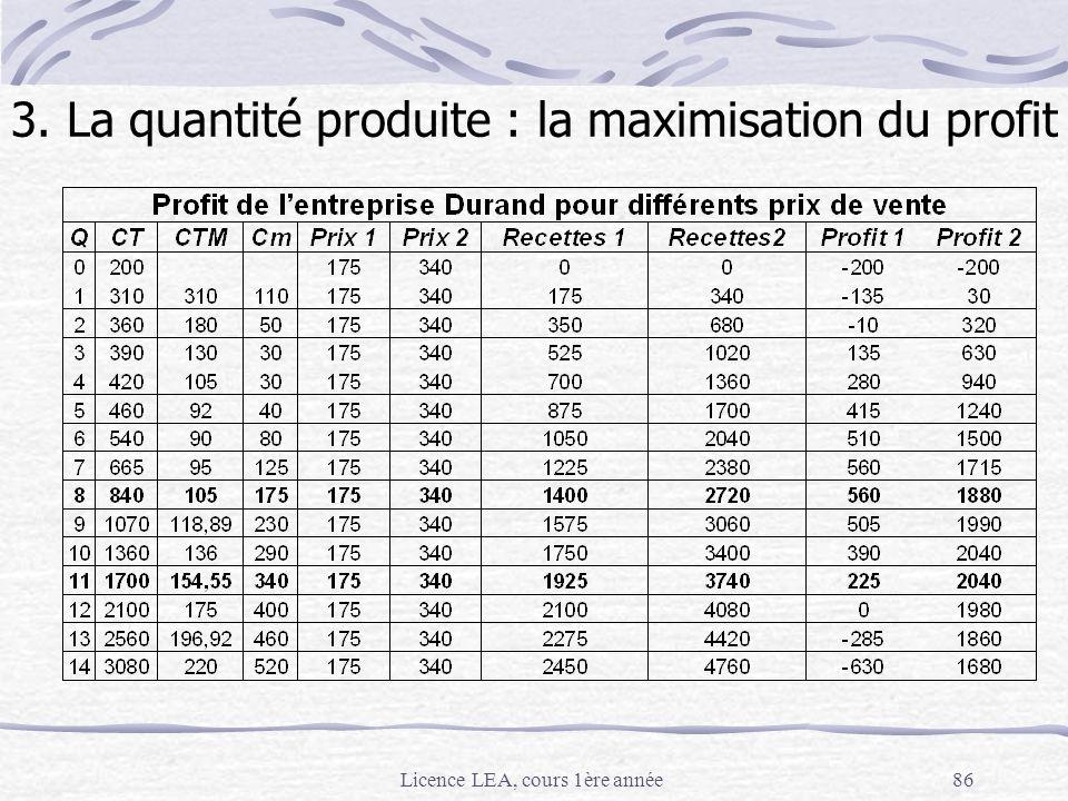 3. La quantité produite : la maximisation du profit