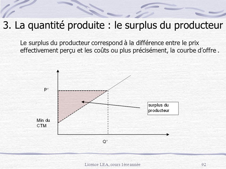 3. La quantité produite : le surplus du producteur