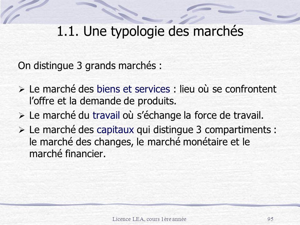 1.1. Une typologie des marchés