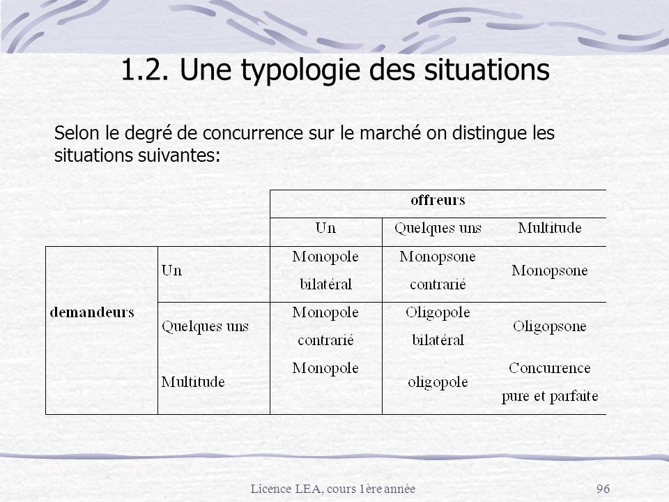 1.2. Une typologie des situations