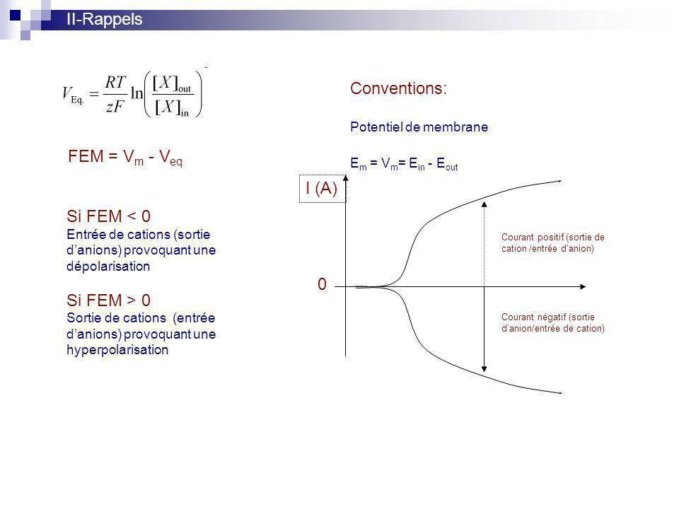 II-Rappels Conventions: FEM = Vm - Veq I (A) Si FEM < 0