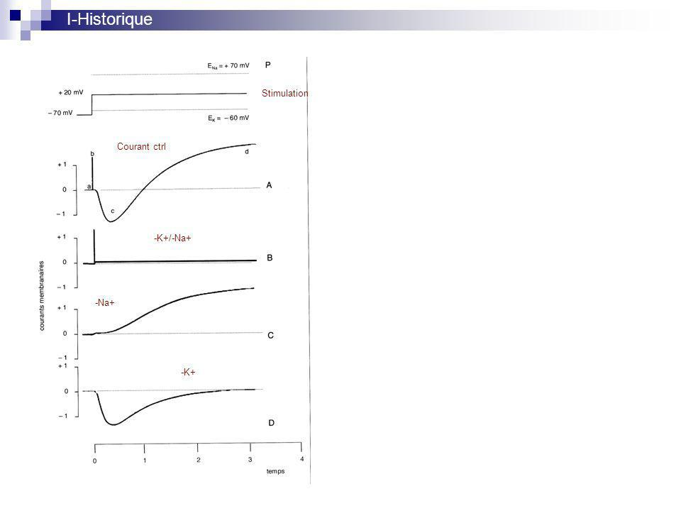 I-Historique Stimulation Courant ctrl -K+/-Na+ -Na+ -K+