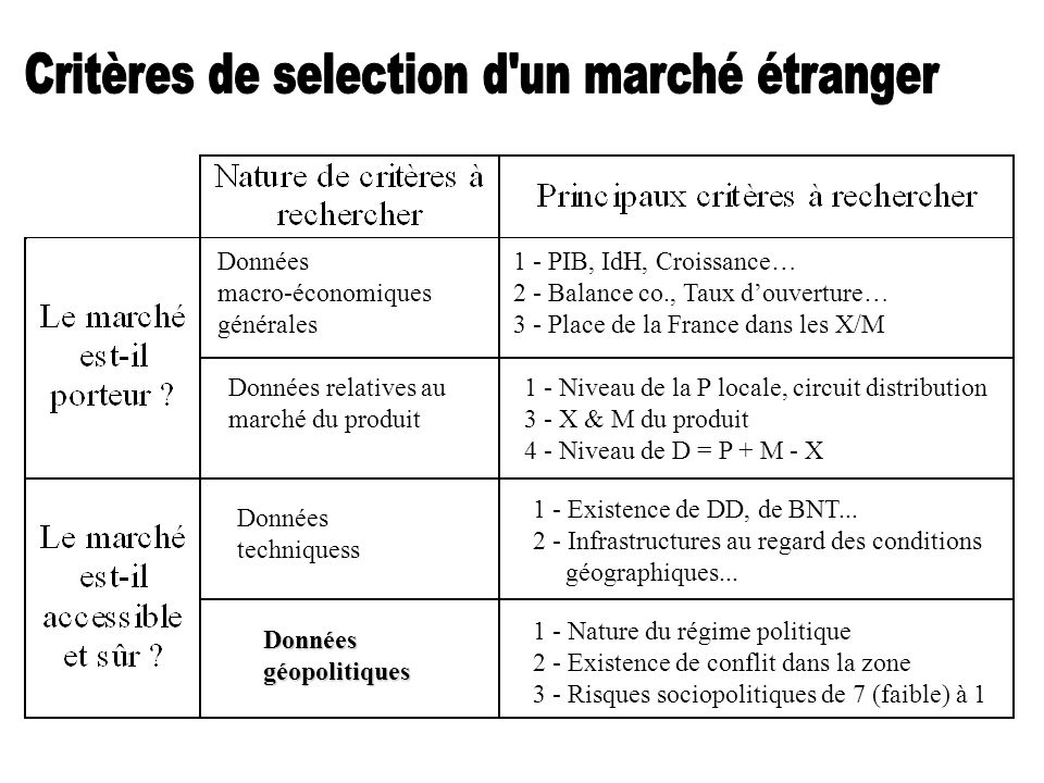 Critères de selection d un marché étranger
