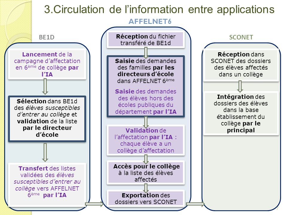 3.Circulation de l'information entre applications