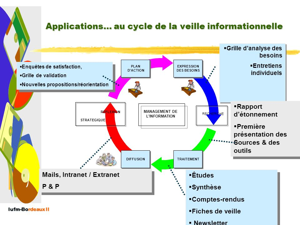 Applications… au cycle de la veille informationnelle