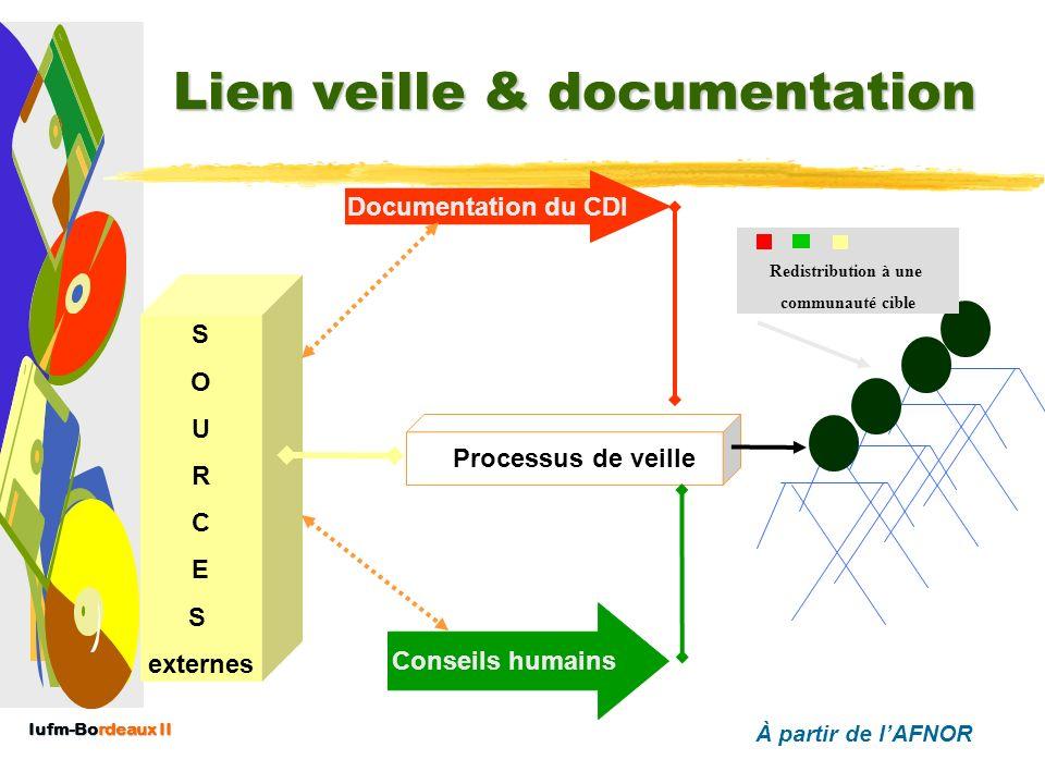 Lien veille & documentation