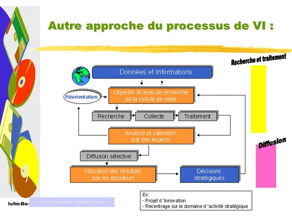 Autre approche du processus de VI :