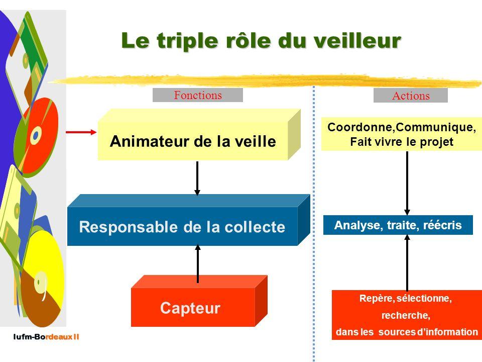 Le triple rôle du veilleur