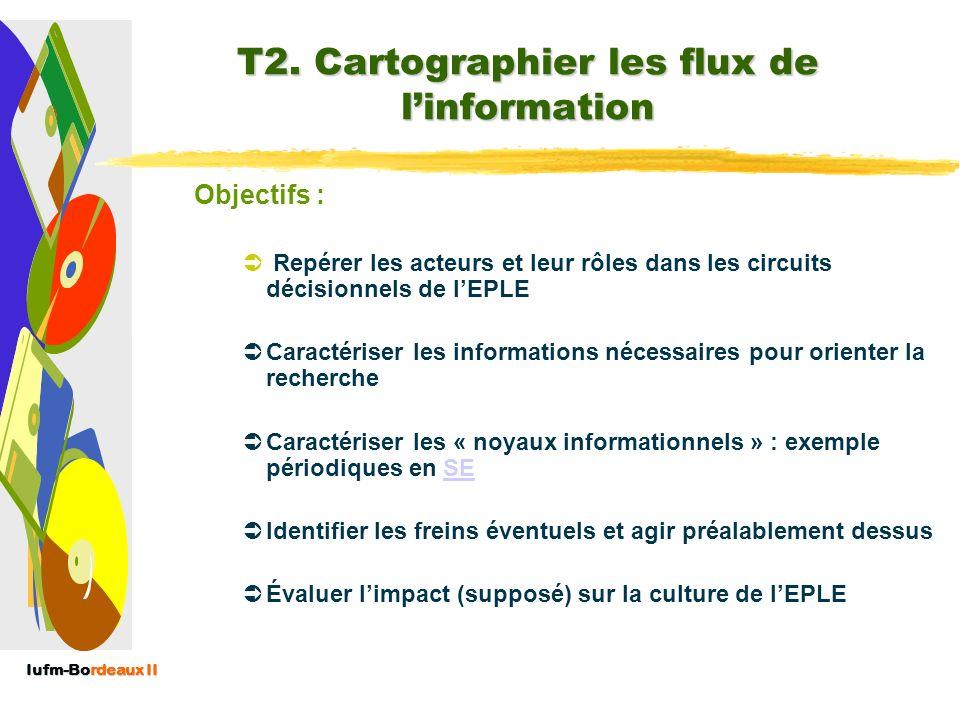 T2. Cartographier les flux de l'information