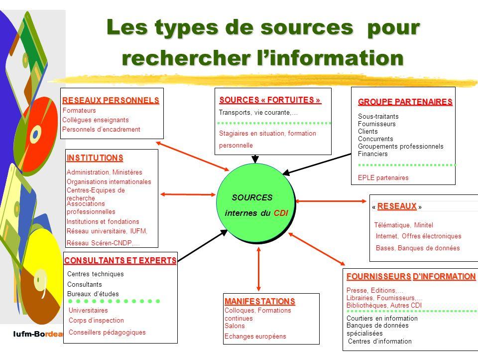 Les types de sources pour rechercher l'information