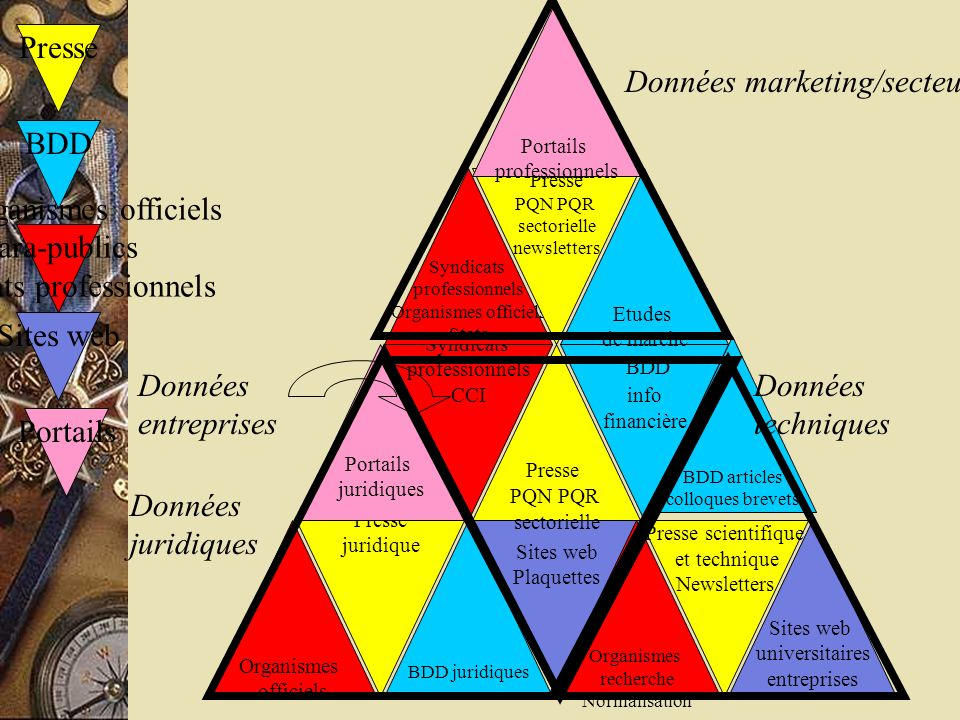 Données marketing/secteurs