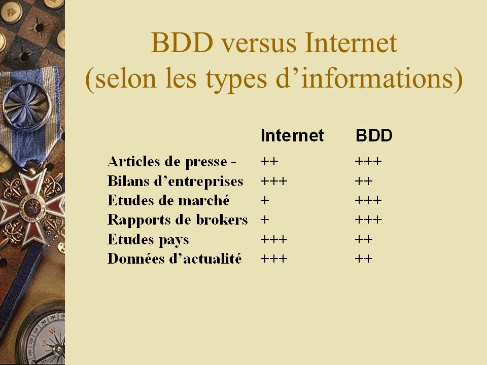 BDD versus Internet (selon les types d'informations)
