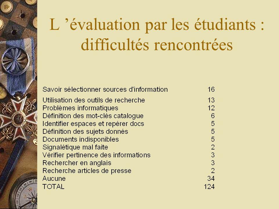 L 'évaluation par les étudiants : difficultés rencontrées