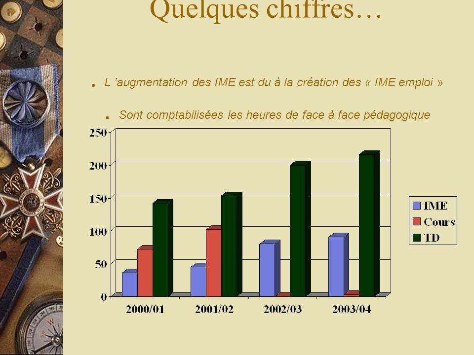 Quelques chiffres… . L 'augmentation des IME est du à la création des « IME emploi » .