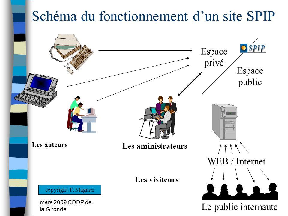 Schéma du fonctionnement d'un site SPIP