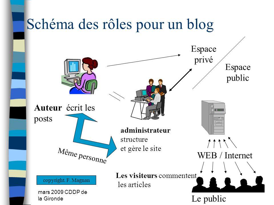 Schéma des rôles pour un blog
