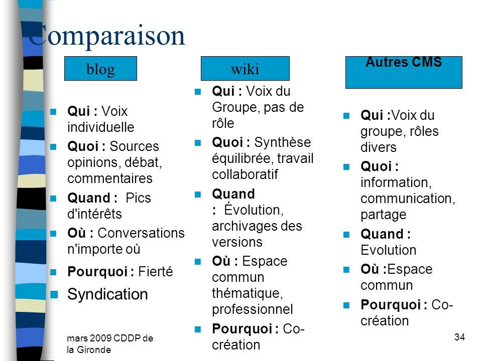 Comparaison blog wiki Syndication Autres CMS