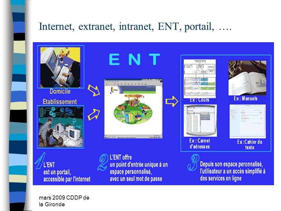 Internet, extranet, intranet, ENT, portail, ….
