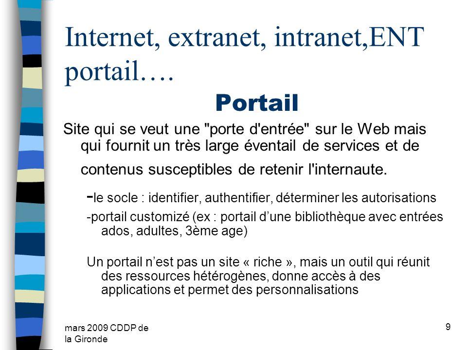 Internet, extranet, intranet,ENT portail….