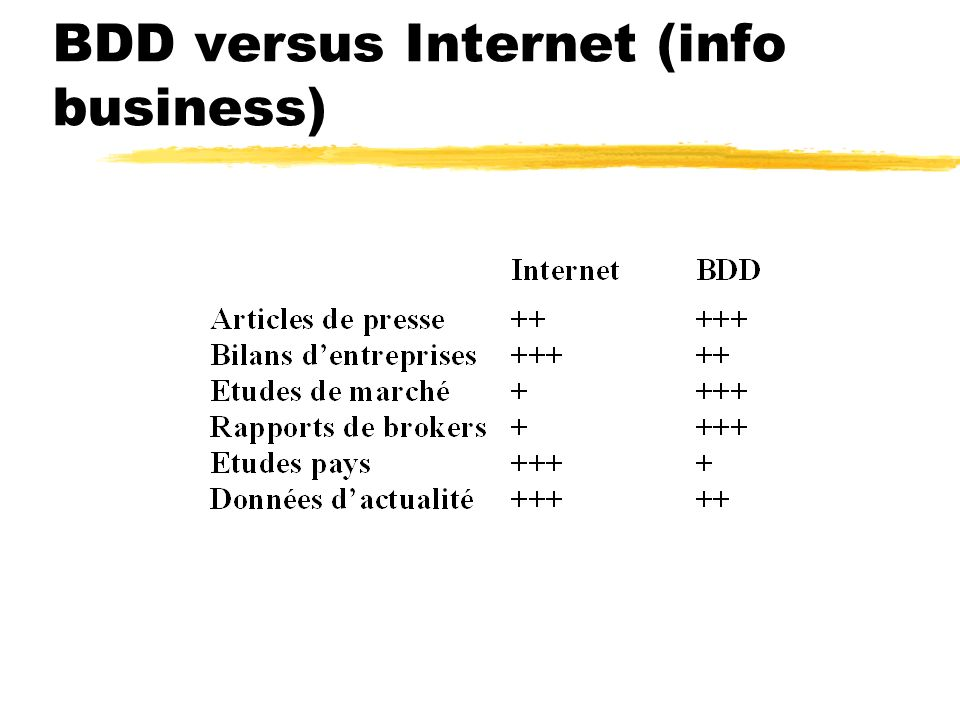 BDD versus Internet (info business)