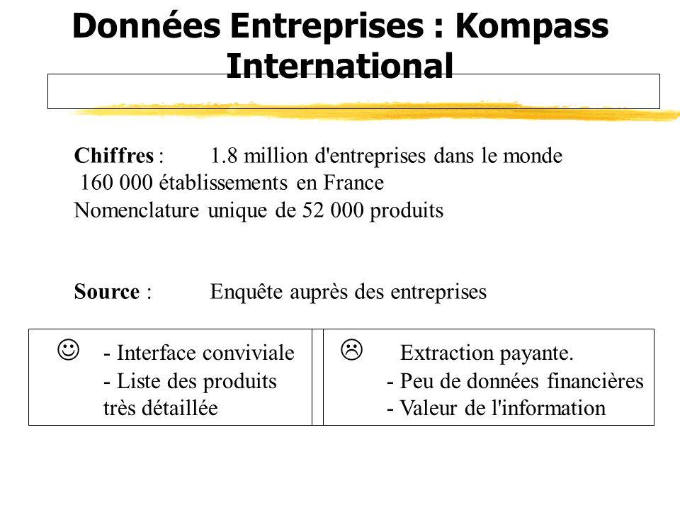 Données Entreprises : Kompass International