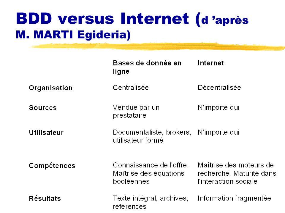 BDD versus Internet (d 'après M. MARTI Egideria)