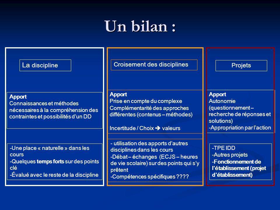 Un bilan : La discipline Croisement des disciplines Projets Apport