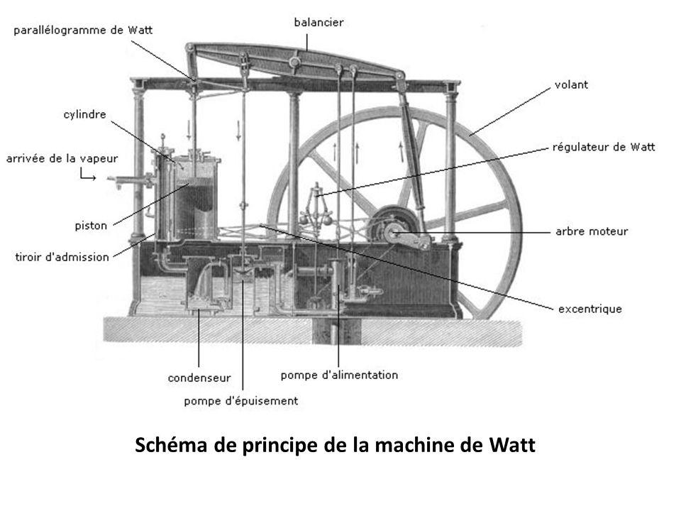 Schéma de principe de la machine de Watt
