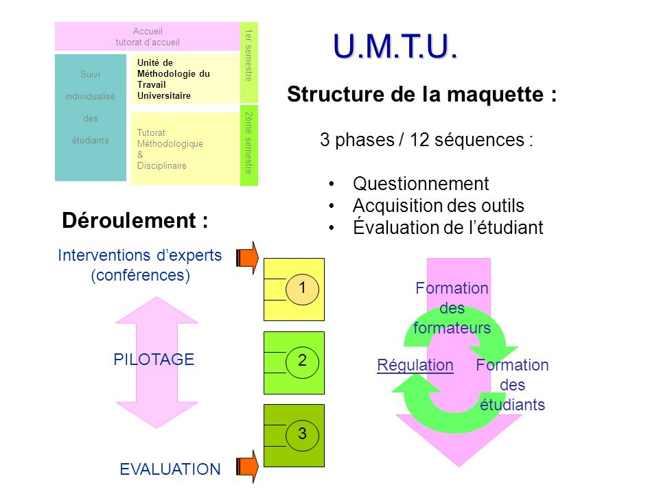 U.M.T.U. Structure de la maquette : Déroulement :