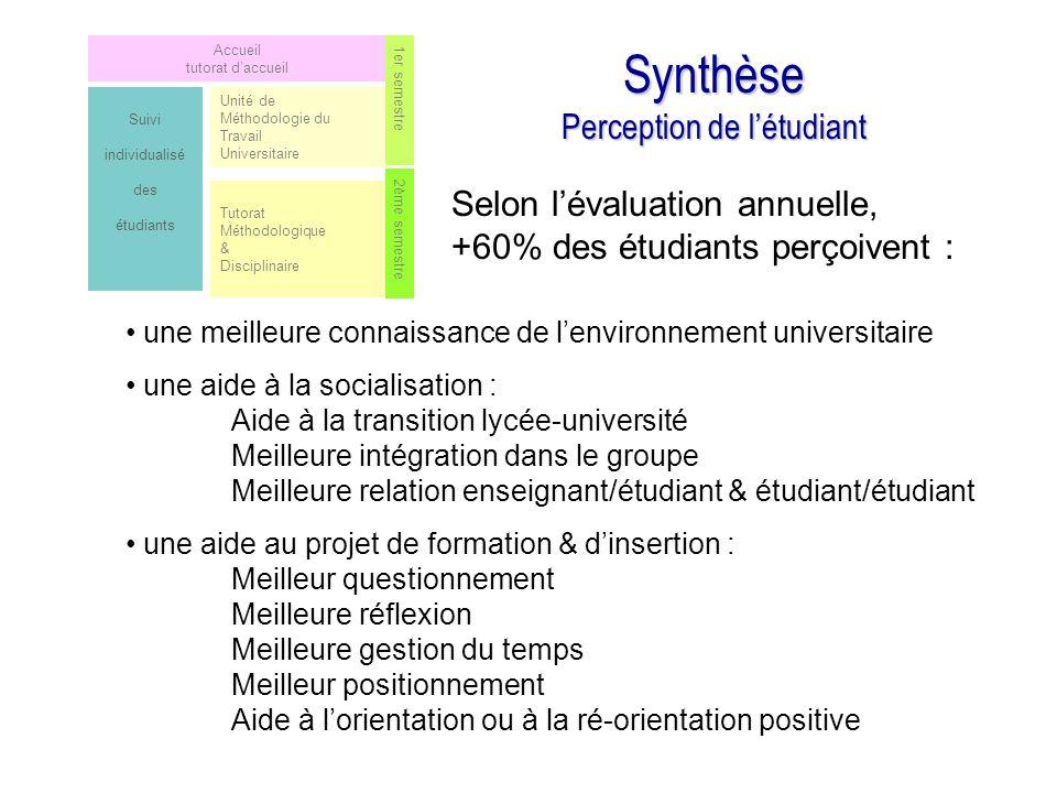Synthèse Perception de l'étudiant