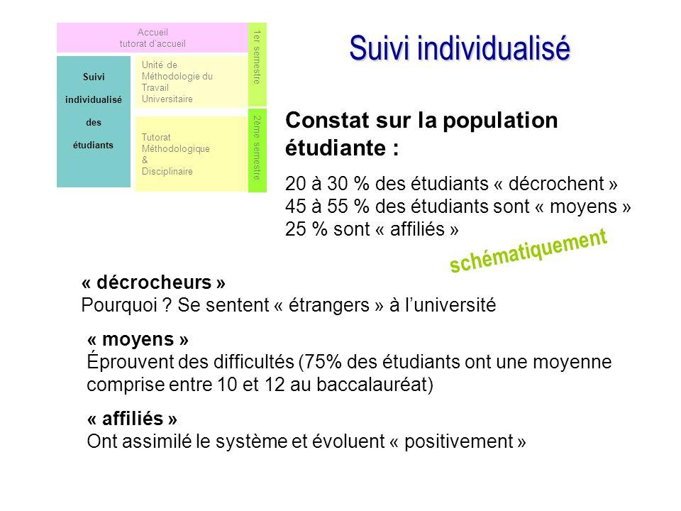 Suivi individualisé Constat sur la population étudiante :