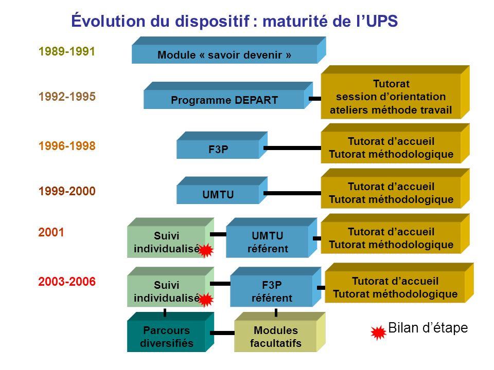 Évolution du dispositif : maturité de l'UPS