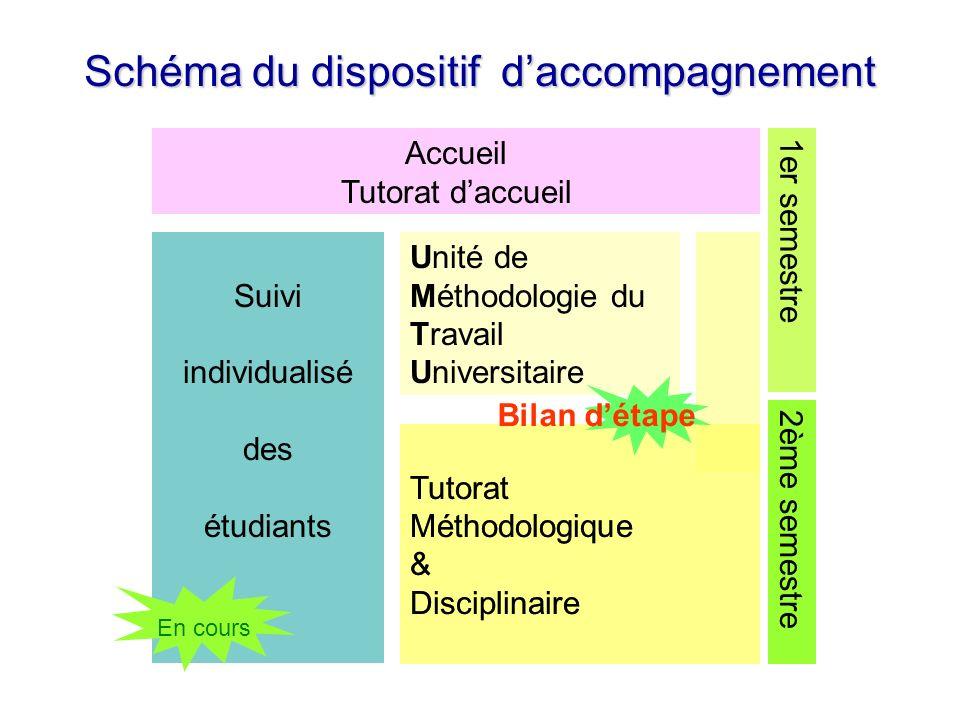 Schéma du dispositif d'accompagnement