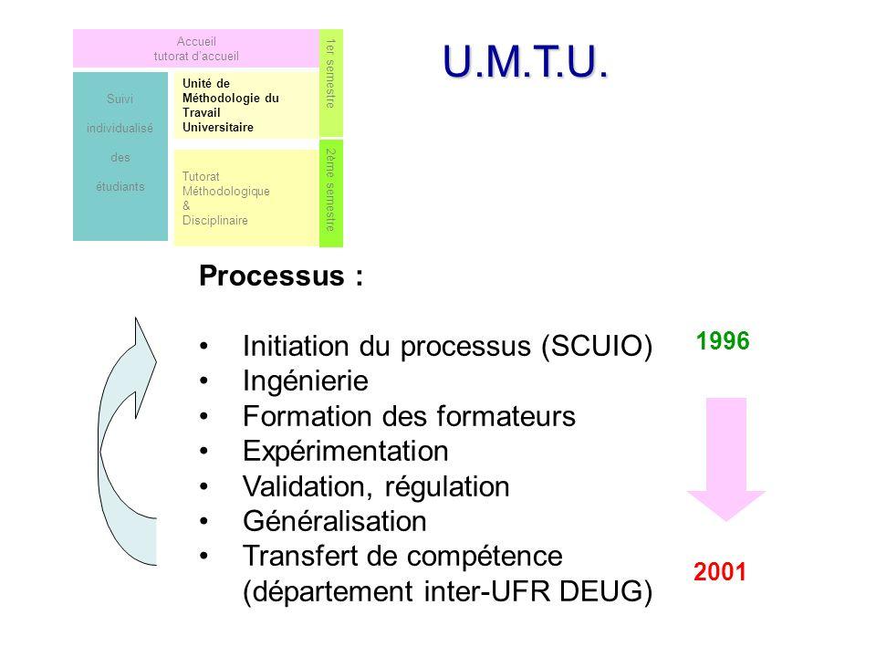U.M.T.U. Processus : Initiation du processus (SCUIO) Ingénierie