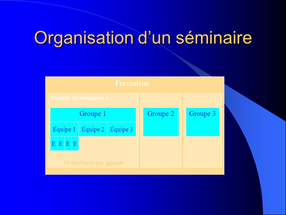Organisation d'un séminaire