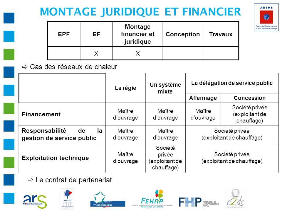 MONTAGE JURIDIQUE ET FINANCIER