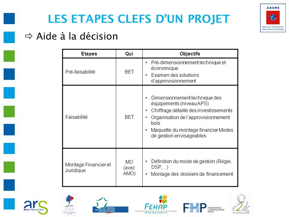 LES ETAPES CLEFS D'UN PROJET
